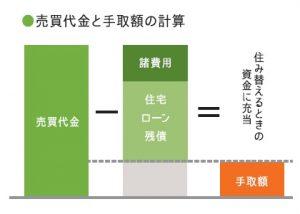 売買代金と手取り額の計算